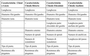 chiodi-tabella
